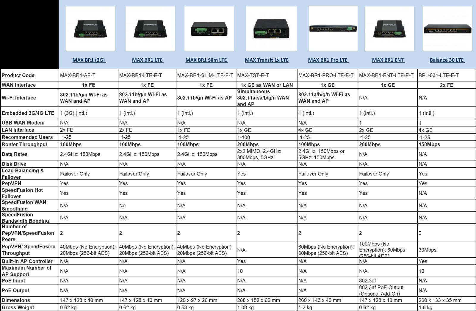compare GSM