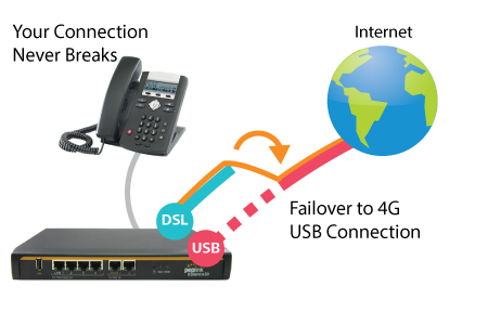 Unbreakable-VoIP-Diagram-v2