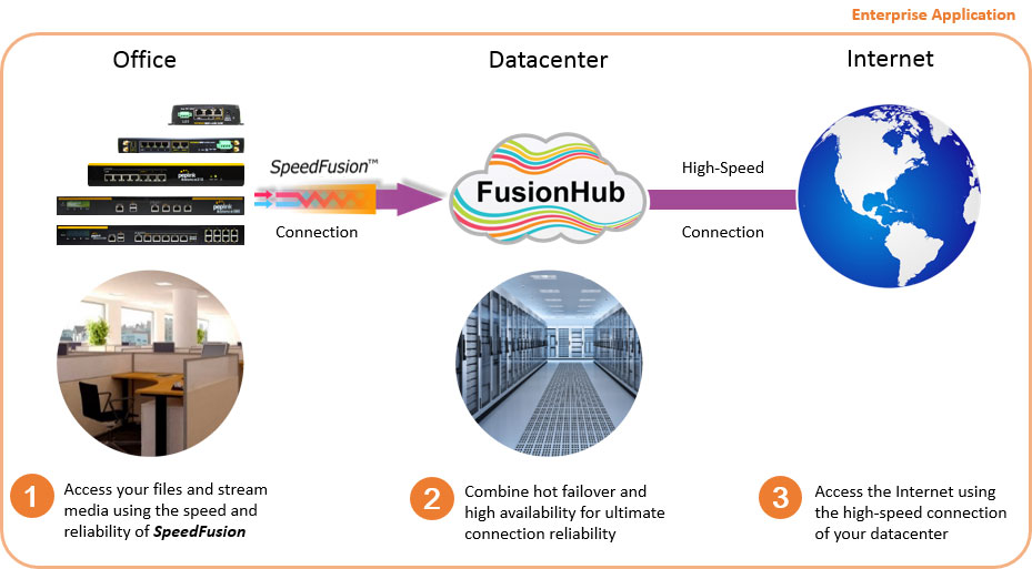 FusionHub5